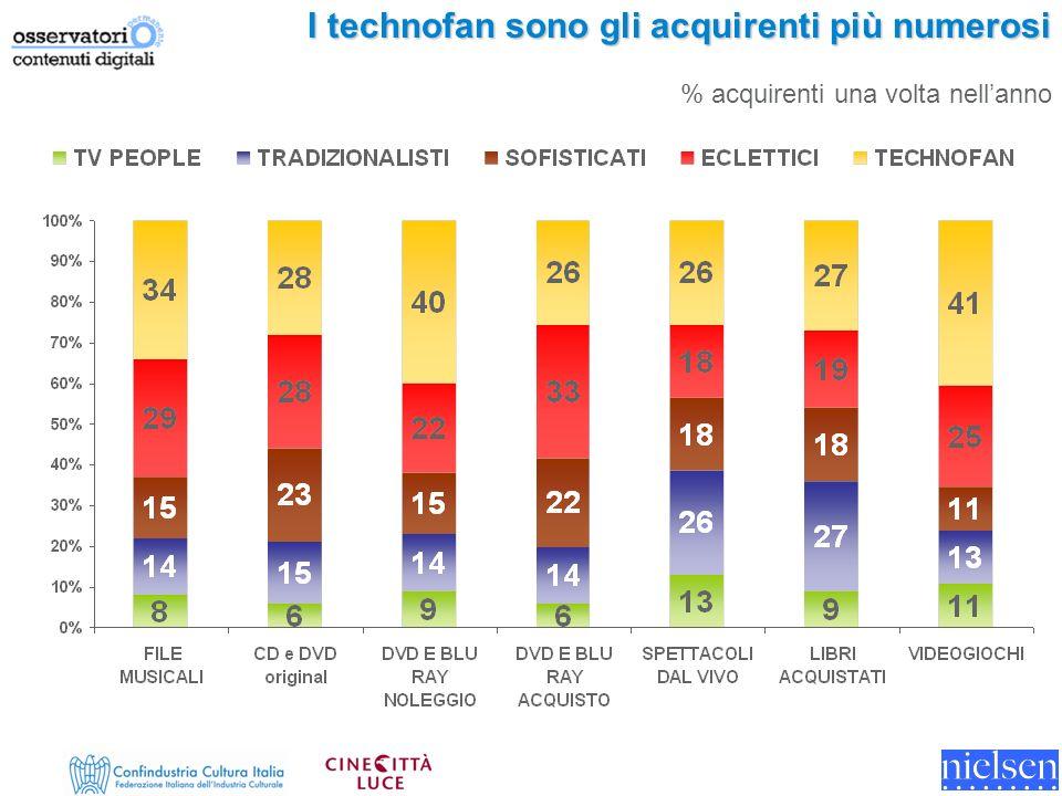 I technofan sono gli acquirenti più numerosi % acquirenti una volta nellanno