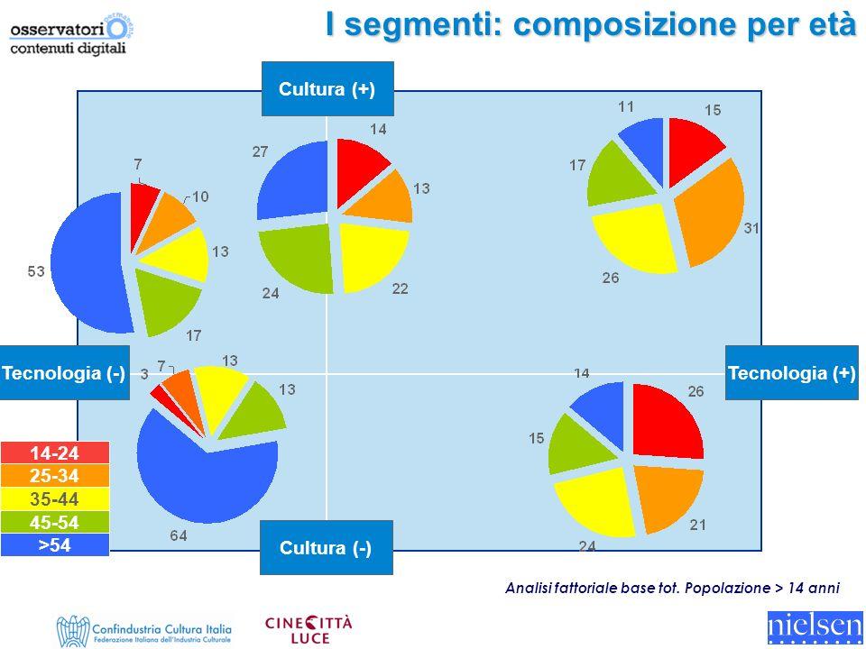 I segmenti: composizione per età Analisi fattoriale base tot.