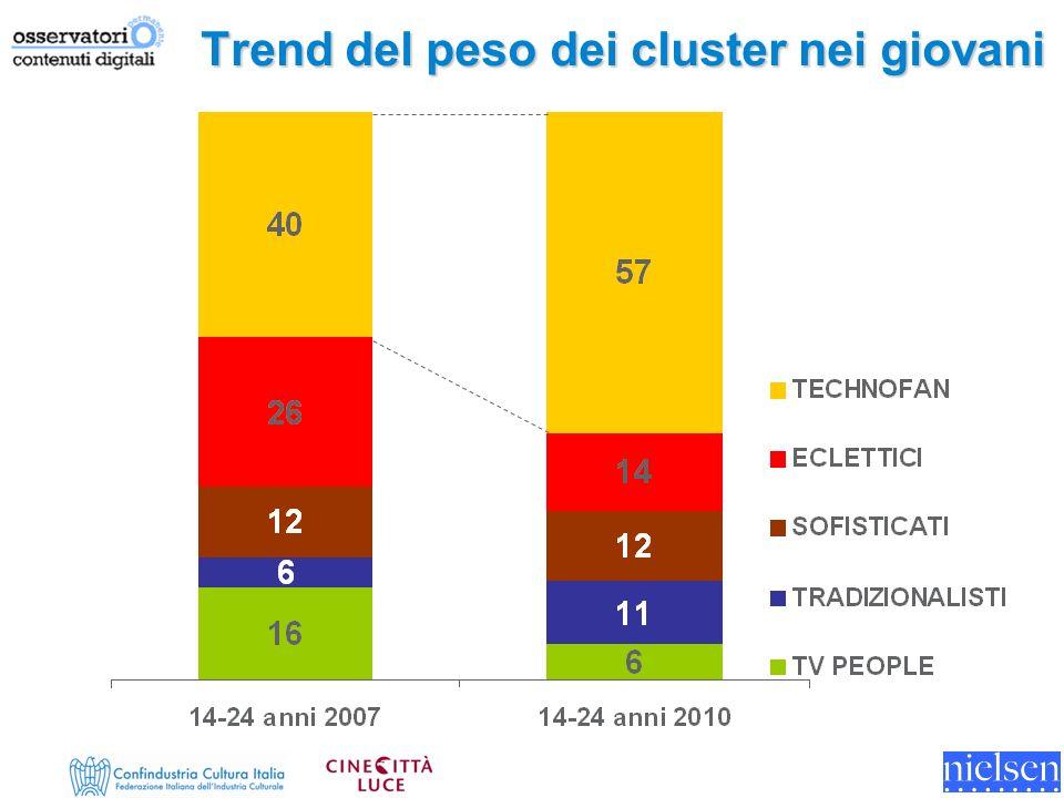 Trend del peso dei cluster nei giovani