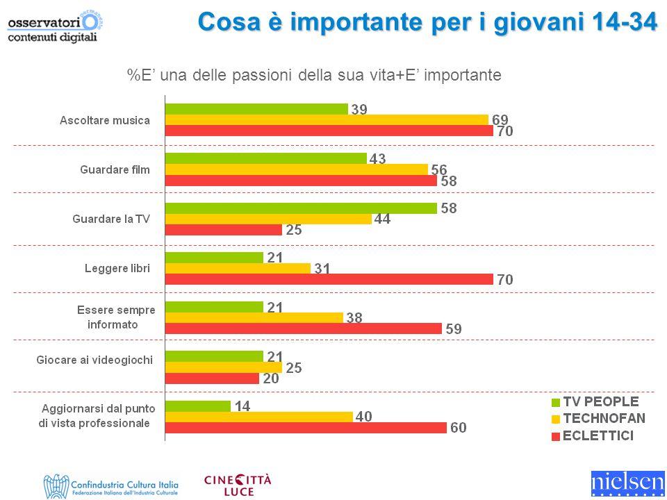 Cosa è importante per i giovani 14-34 %E una delle passioni della sua vita+E importante