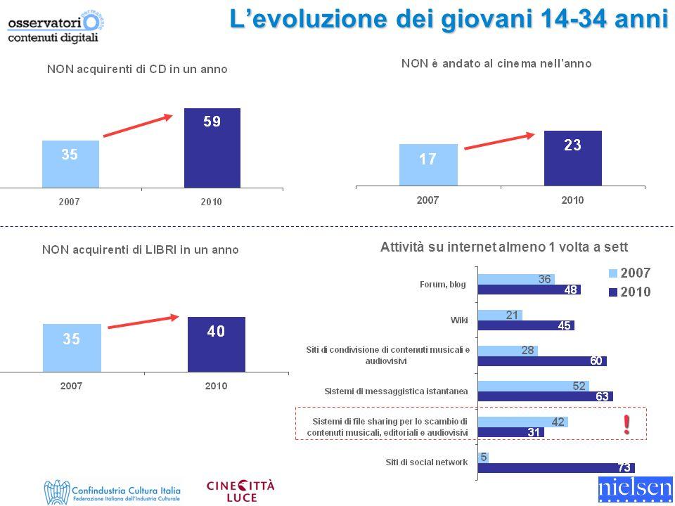 Levoluzione dei giovani 14-34 anni Attività su internet almeno 1 volta a sett