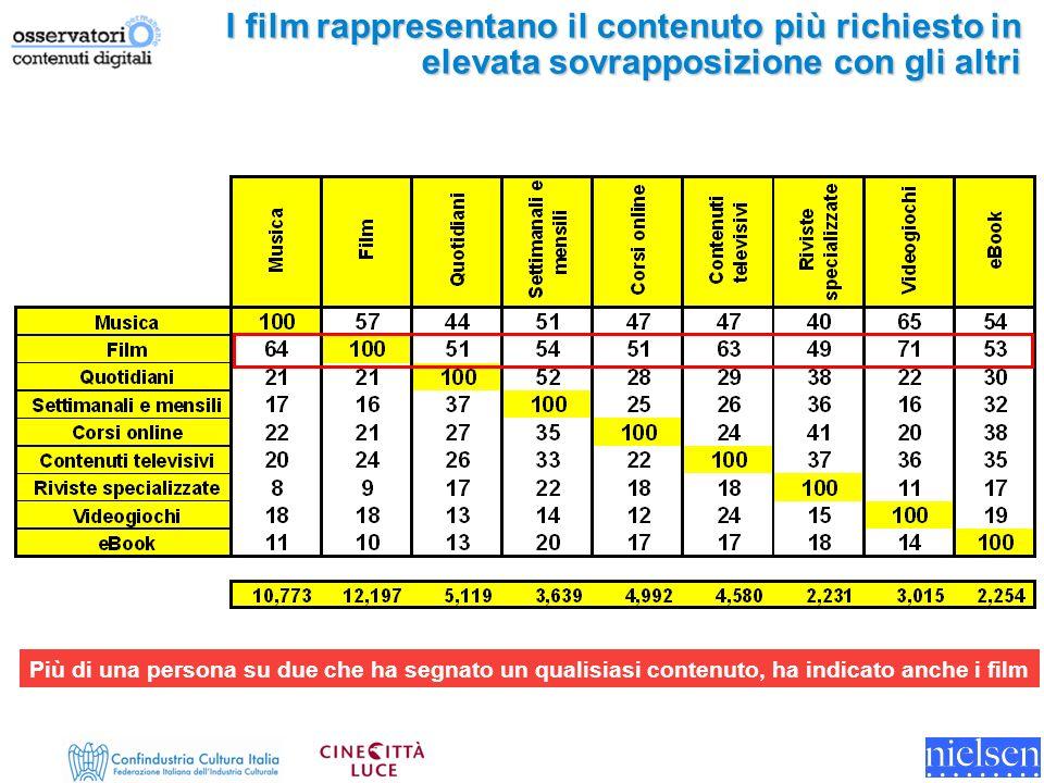 I film rappresentano il contenuto più richiesto in elevata sovrapposizione con gli altri Più di una persona su due che ha segnato un qualisiasi contenuto, ha indicato anche i film