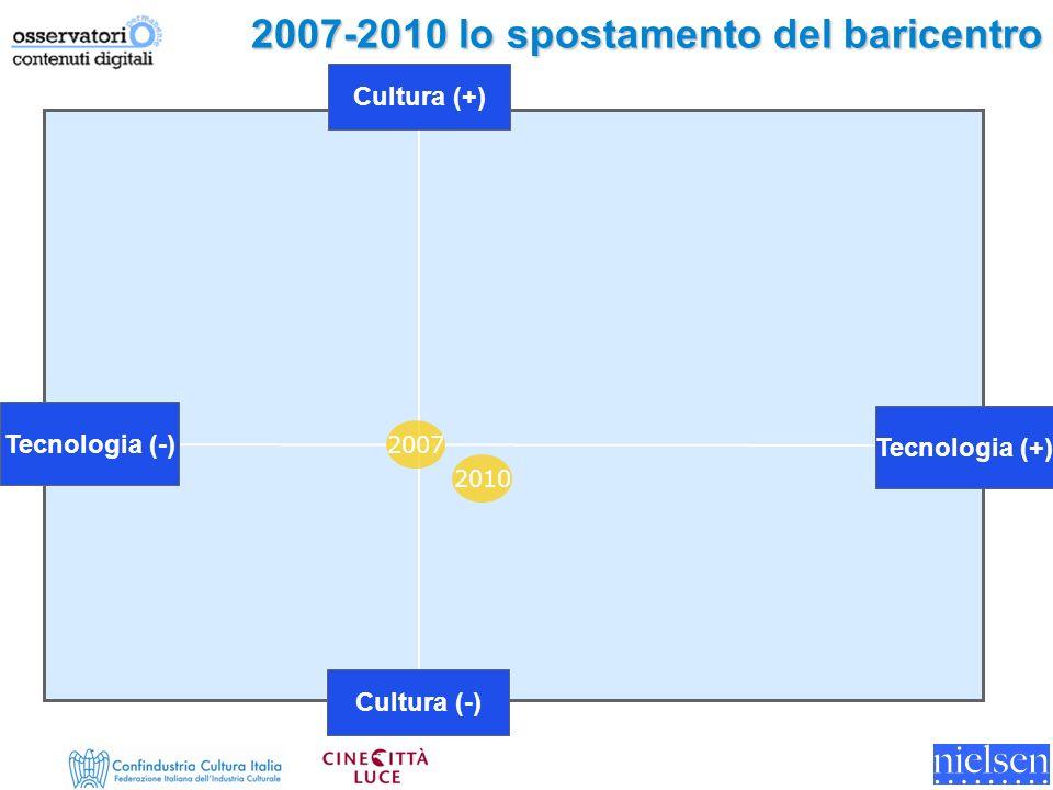 Tecnologia (-) Cultura (-) Cultura (+) Tecnologia (+) 2007 2007-2010 lo spostamento del baricentro 2010