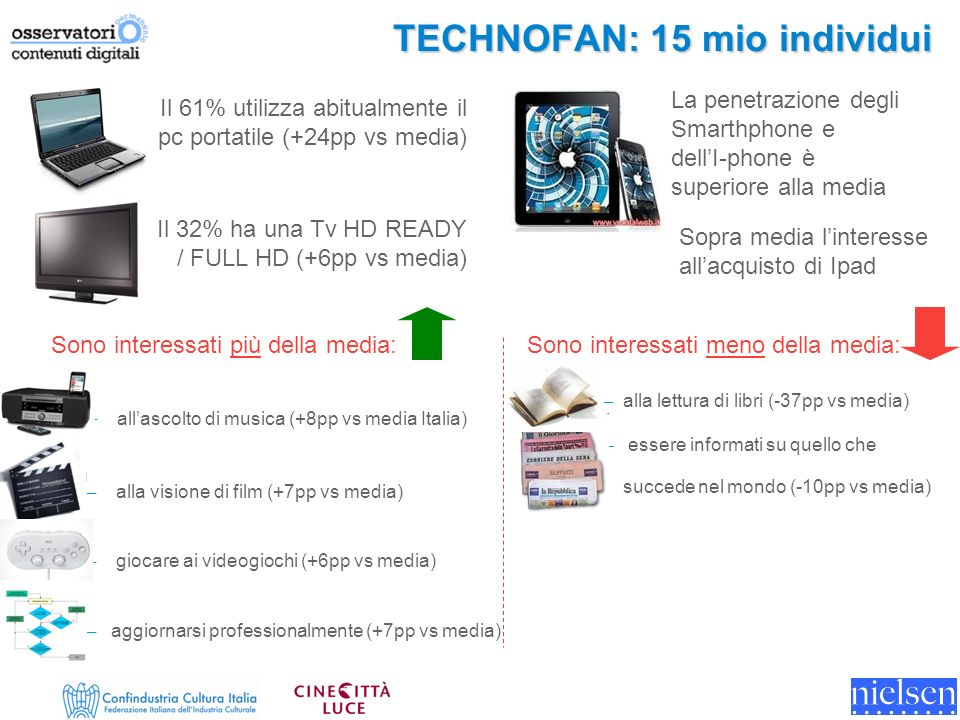 Sono interessati meno della media: – alla lettura di libri (-37pp vs media) – essere informati su quello che succede nel mondo (-10pp vs media) TECHNOFAN: 15 mio individui Il 61% utilizza abitualmente il pc portatile (+24pp vs media) La penetrazione degli Smarthphone e dellI-phone è superiore alla media Il 32% ha una Tv HD READY / FULL HD (+6pp vs media) Sopra media linteresse allacquisto di Ipad Sono interessati più della media: – allascolto di musica (+8pp vs media Italia) – alla visione di film (+7pp vs media) – giocare ai videogiochi (+6pp vs media) – aggiornarsi professionalmente (+7pp vs media)