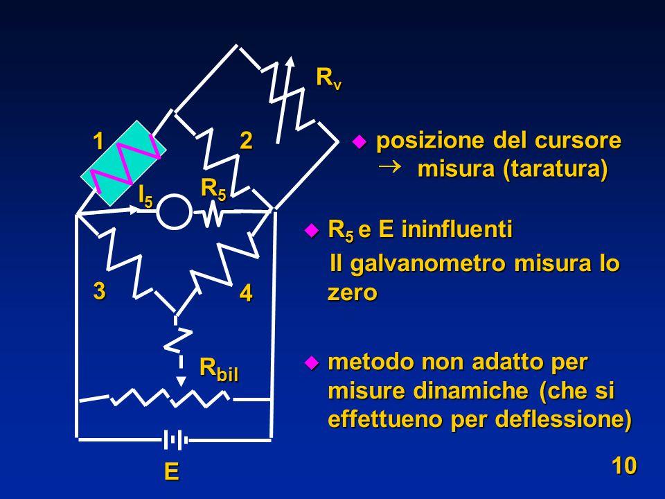 u R 5 e E ininfluenti Il galvanometro misura lo zero Il galvanometro misura lo zero u metodo non adatto per misure dinamiche (che si effettueno per de
