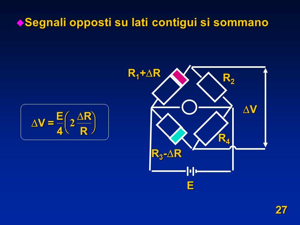 u Segnali opposti su lati contigui si sommano R 1 + R R4R4R4R4 V R2R2R2R2 R 3 - R E V= E 4 R R 2 27