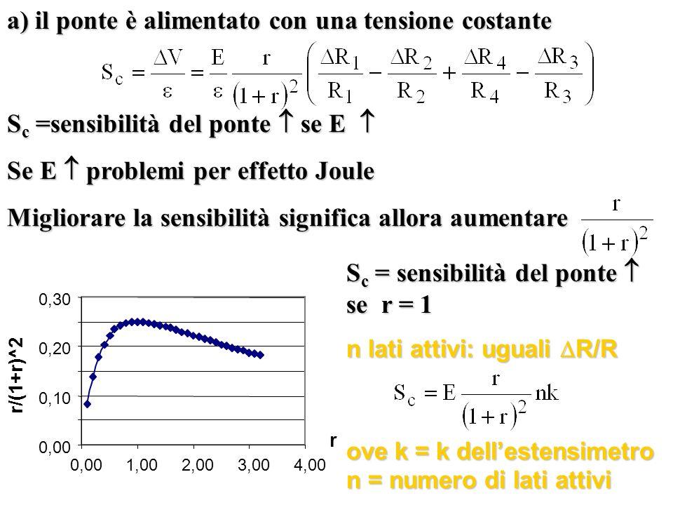 a) il ponte è alimentato con una tensione costante S c =sensibilità del ponte se E S c =sensibilità del ponte se E Se E problemi per effetto Joule Mig
