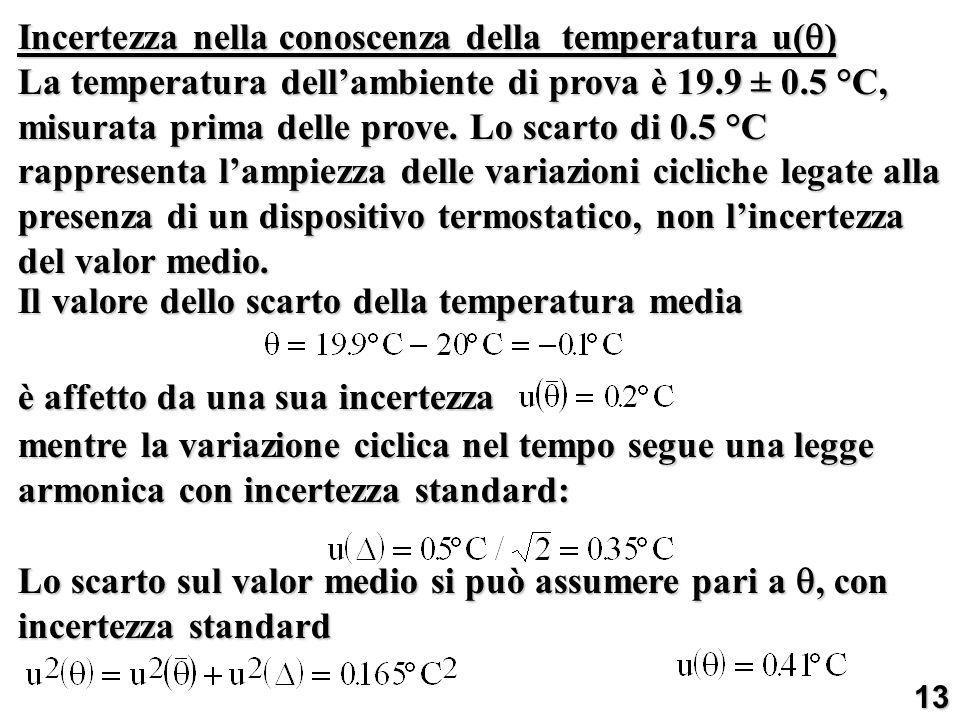 Incertezza nella conoscenza della temperatura u( ) La temperatura dellambiente di prova è 19.9 ± 0.5 °C, misurata prima delle prove. Lo scarto di 0.5