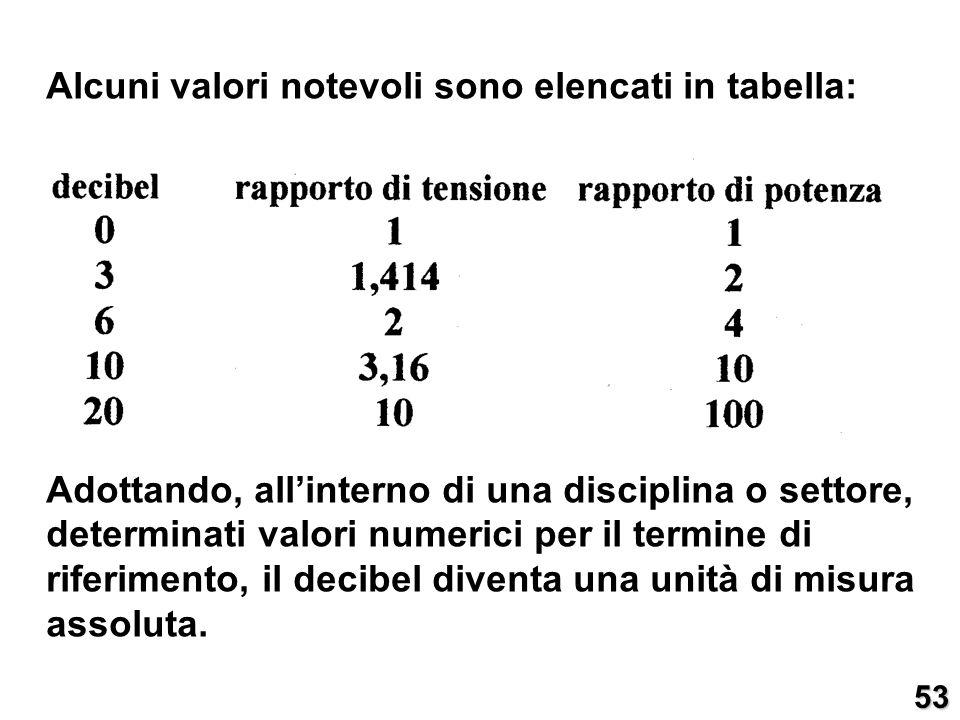 Alcuni valori notevoli sono elencati in tabella: Adottando, allinterno di una disciplina o settore, determinati valori numerici per il termine di rife