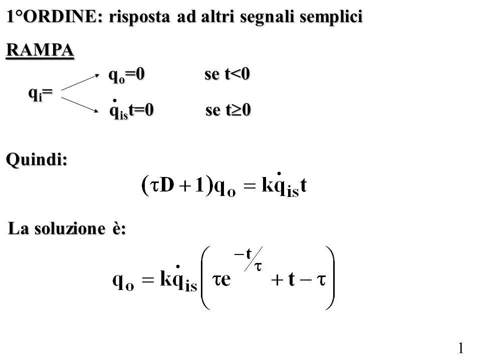 12 La figura illustra, in forma adimesionalizzata, la risposta al gradino dello strumento del secondo ordine