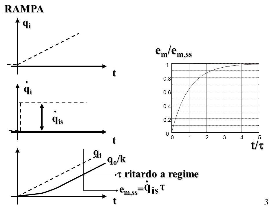 4 IMPULSO Impulso di intensità Durata infinitesima picco infinitamente alto, area pari ad A.