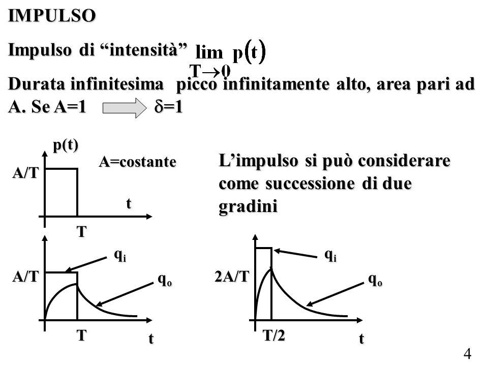 5 Per 0 < t T E come uno scalino Per t > T La soluzione è, per T0 Matematicamente anche q o si porta dal valore 0 ad un valore finito in un tempo infinitesimo; questo è possibile solo con un trasferimento infinito di energia (impulso matematico).