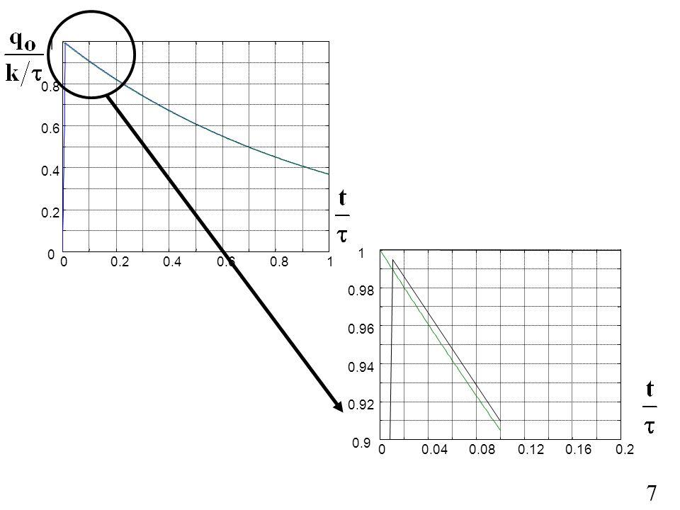 8 OSSERVAZIONI: La risposta allimpulso è il comportamento di un sistema non forzato con condizioni iniziali non nulle Nella realtà non è possibile applicare ad un sistema fisico né il gradino perfetto, né limpulso perfetto.