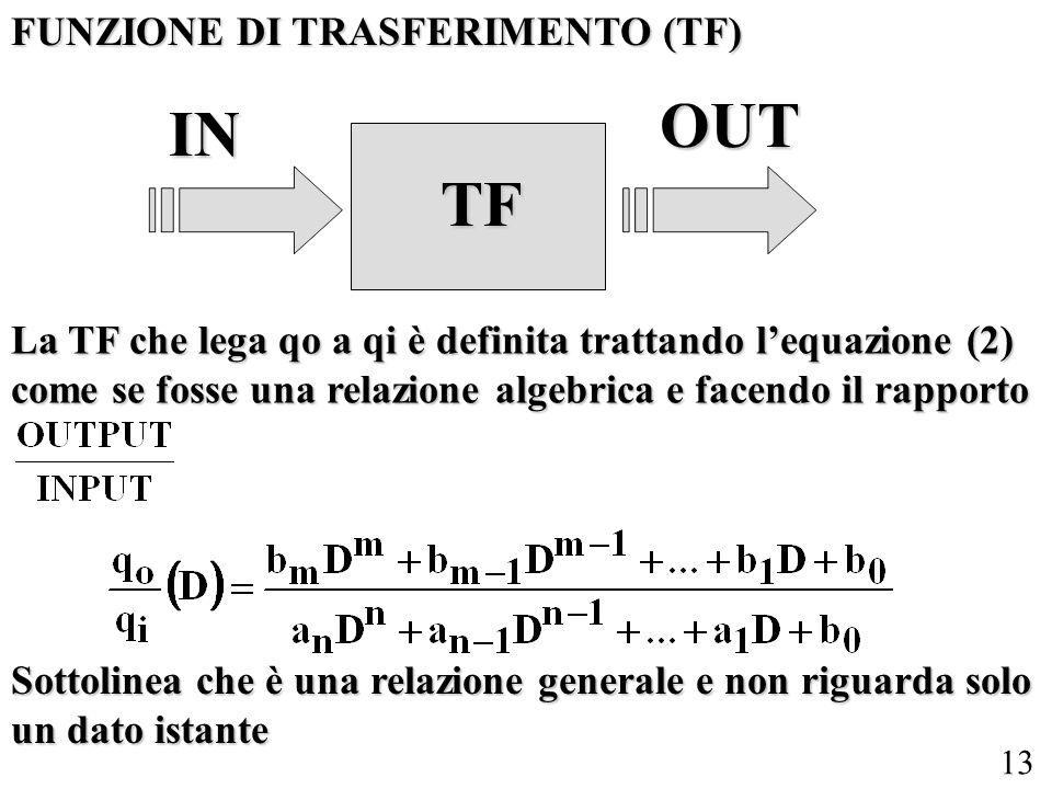 13 FUNZIONE DI TRASFERIMENTO (TF) TF IN OUT La TF che lega qo a qi è definita trattando lequazione (2) come se fosse una relazione algebrica e facendo