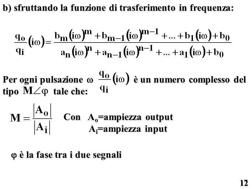 17 12 b) sfruttando la funzione di trasferimento in frequenza: Per ogni pulsazione è un numero complesso del tipo tale che: Con A o =ampiezza output A