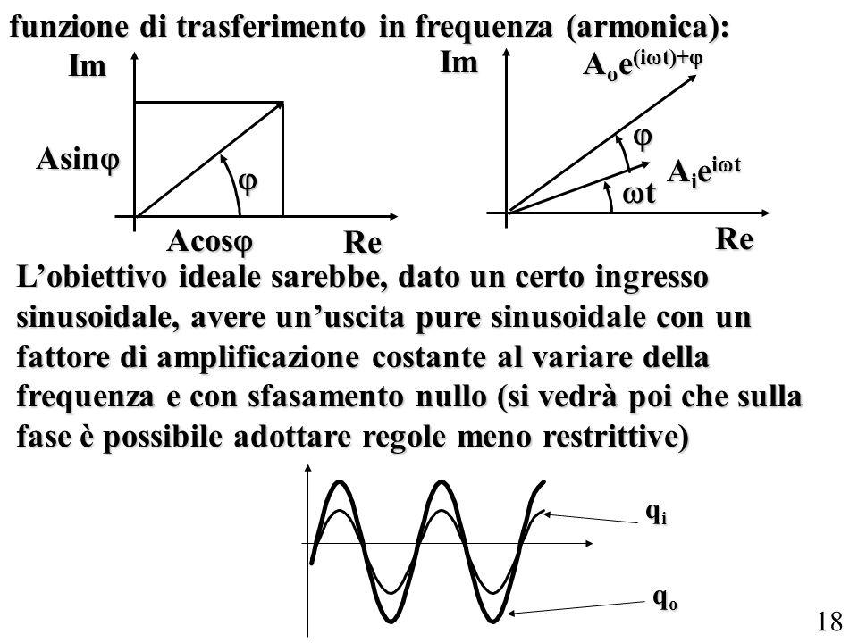 18 funzione di trasferimento in frequenza (armonica): ReIm Acos Acos Asin Asin ReIm A i e i t t A o e (i t)+ A o e (i t)+ Lobiettivo ideale sarebbe, d