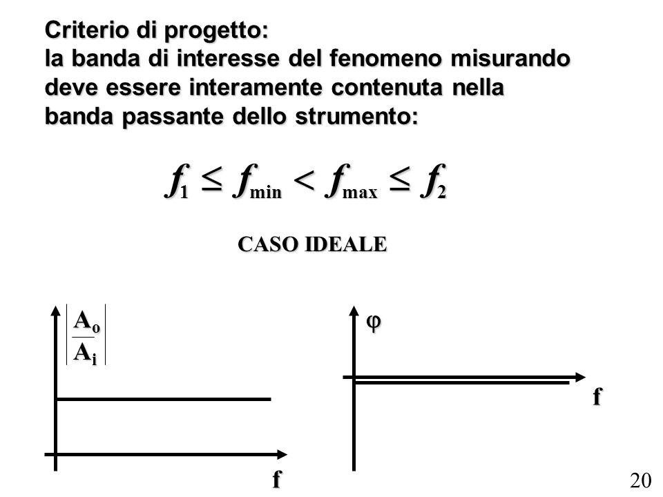 20 Criterio di progetto: la banda di interesse del fenomeno misurando deve essere interamente contenuta nella banda passante dello strumento: f 1 f mi