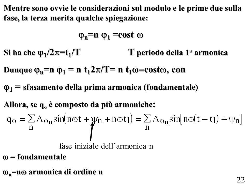 22 Mentre sono ovvie le considerazioni sul modulo e le prime due sulla fase, la terza merita qualche spiegazione: n =n 1 =cost n =n 1 =cost Si ha che