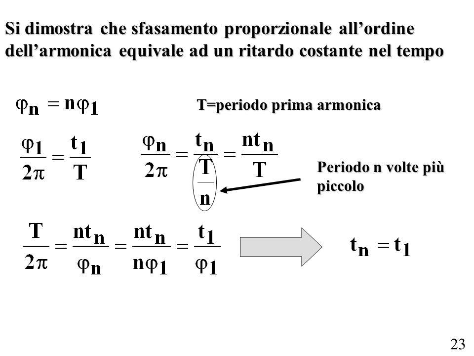 23 Si dimostra che sfasamento proporzionale allordine dellarmonica equivale ad un ritardo costante nel tempo Periodo n volte più piccolo T=periodo pri
