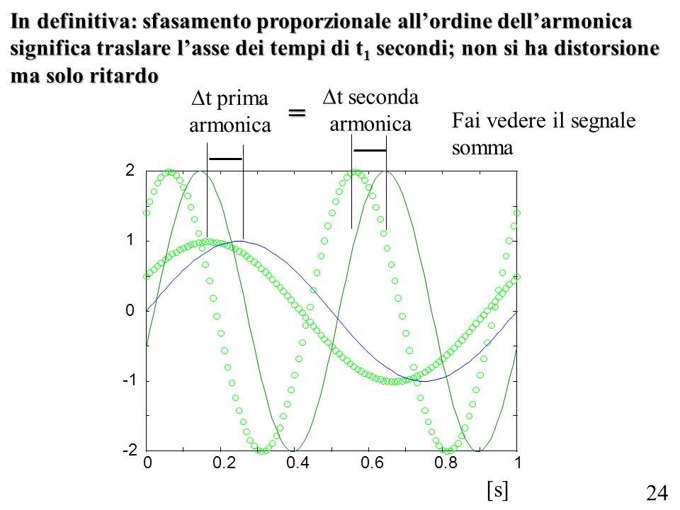 24 In definitiva: sfasamento proporzionale allordine dellarmonica significa traslare lasse dei tempi di t 1 secondi; non si ha distorsione ma solo rit