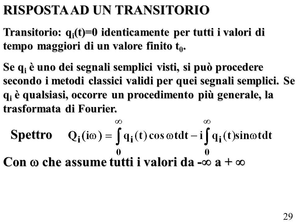 29 RISPOSTA AD UN TRANSITORIO Transitorio: q i (t)=0 identicamente per tutti i valori di tempo maggiori di un valore finito t 0. Se q i è uno dei segn