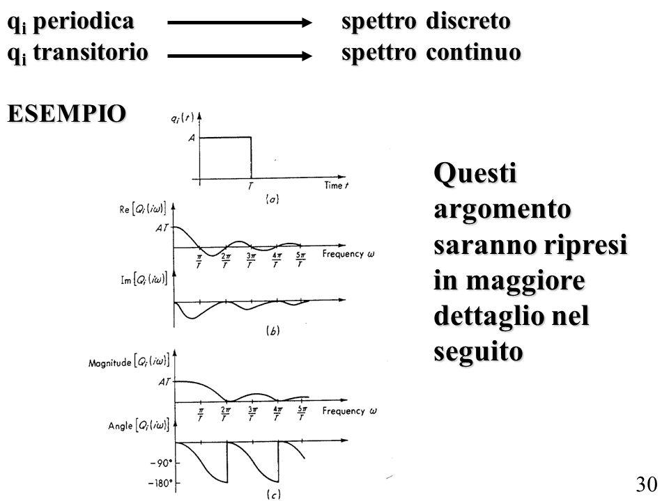 30 q i periodicaspettro discreto q i transitoriospettro continuo ESEMPIO Questi argomento saranno ripresi in maggiore dettaglio nel seguito