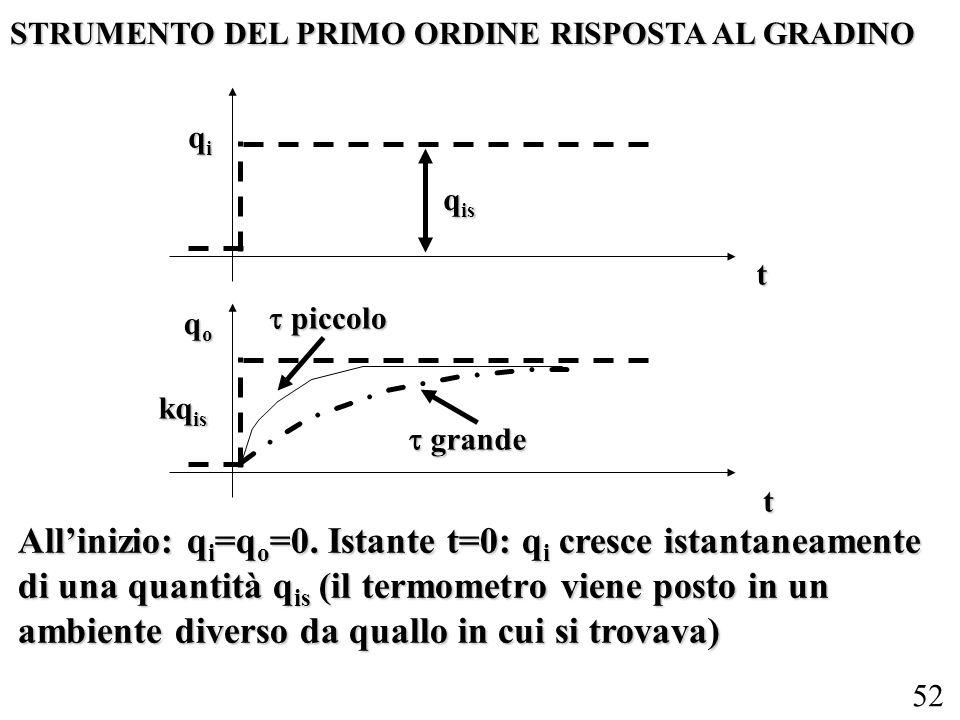 52 STRUMENTO DEL PRIMO ORDINE RISPOSTA AL GRADINO qiqiqiqi qoqoqoqo grande grande piccolo piccolo q is kq is t t Allinizio: q i =q o =0. Istante t=0: