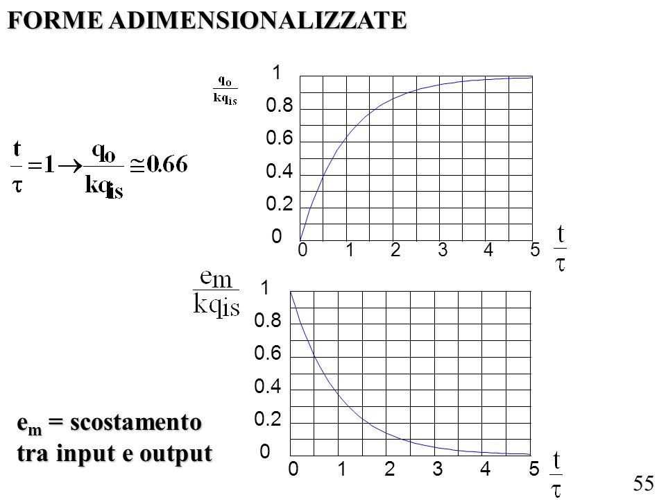 55 012345 0 0.2 0.4 0.6 0.8 1 012345 0 0.2 0.4 0.6 0.8 1 e m = scostamento tra input e output FORME ADIMENSIONALIZZATE