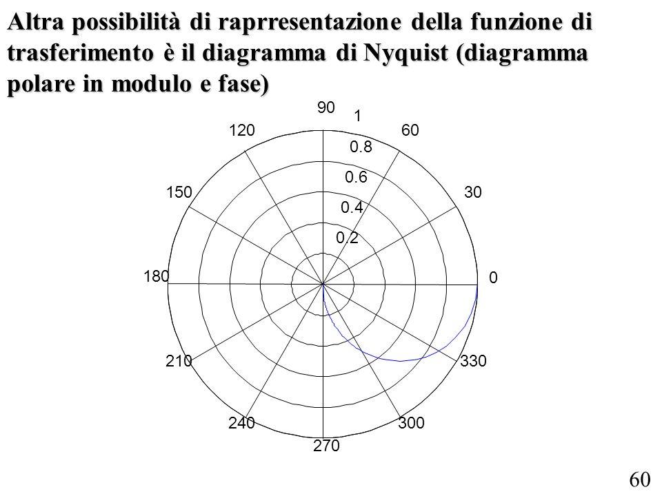 60 Altra possibilità di raprresentazione della funzione di trasferimento è il diagramma di Nyquist (diagramma polare in modulo e fase) 0.2 0.4 0.6 0.8