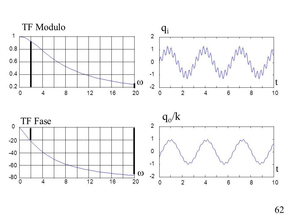 62 048121620 0.2 0.4 0.6 0.8 1 TF Modulo 048121620 -80 -60 -40 -20 0 TF Fase 0246810 -2 0 1 2 t qiqi 0246810 -2 0 1 2 t q o /k