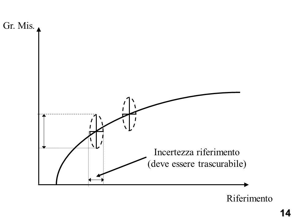 Riferimento ù Gr. Mis.14 Incertezza riferimento (deve essere trascurabile)