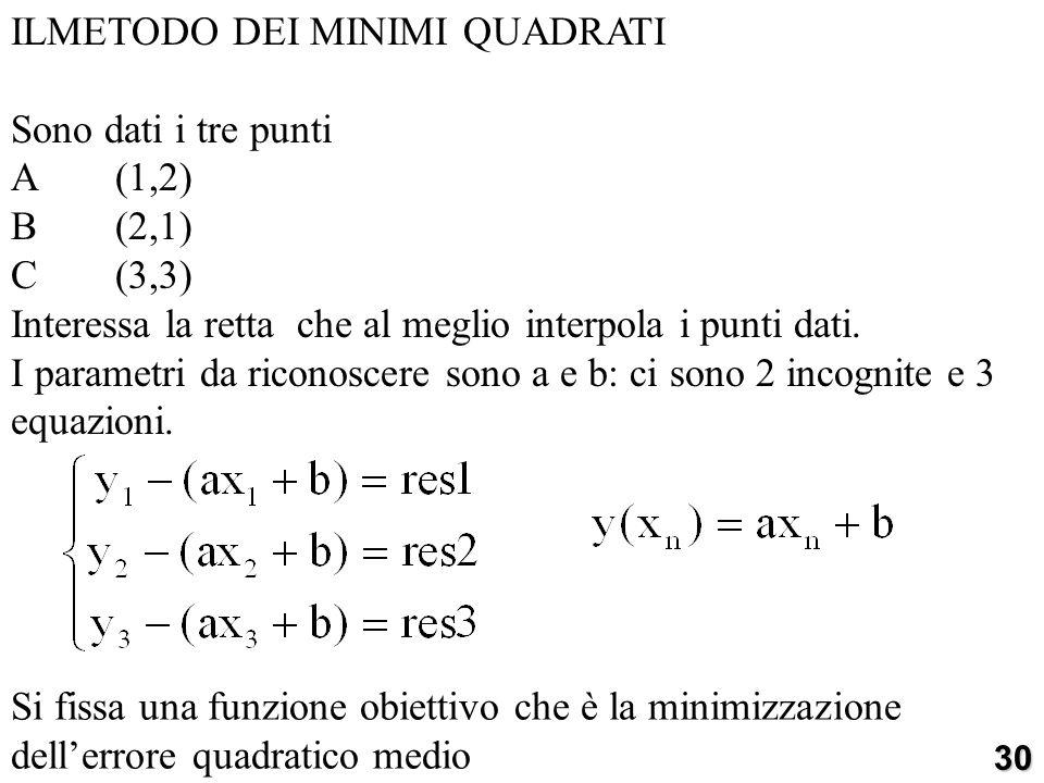ILMETODO DEI MINIMI QUADRATI Sono dati i tre punti A(1,2) B(2,1) C(3,3) Interessa la retta che al meglio interpola i punti dati. I parametri da ricono