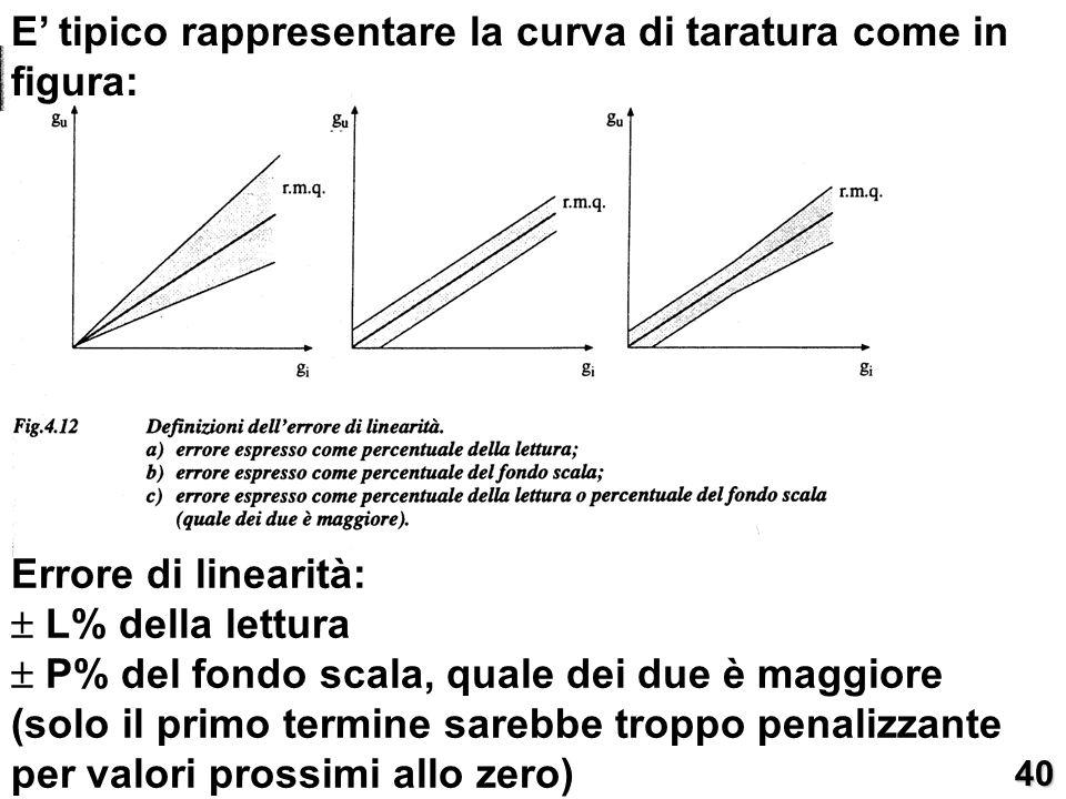 E tipico rappresentare la curva di taratura come in figura: Errore di linearità: L% della lettura P% del fondo scala, quale dei due è maggiore (solo i