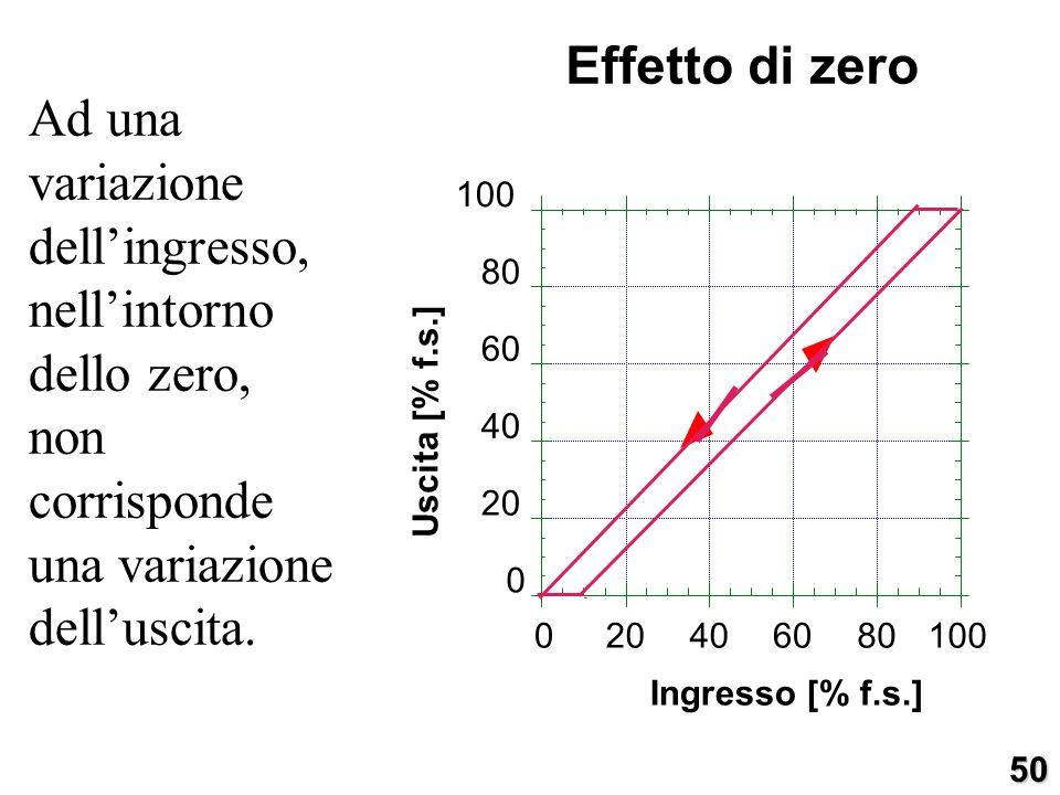 Ad una variazione dellingresso, nellintorno dello zero, non corrisponde una variazione delluscita. 0 20 40 60 80 100 020406080100 Uscita [% f.s.] Ingr