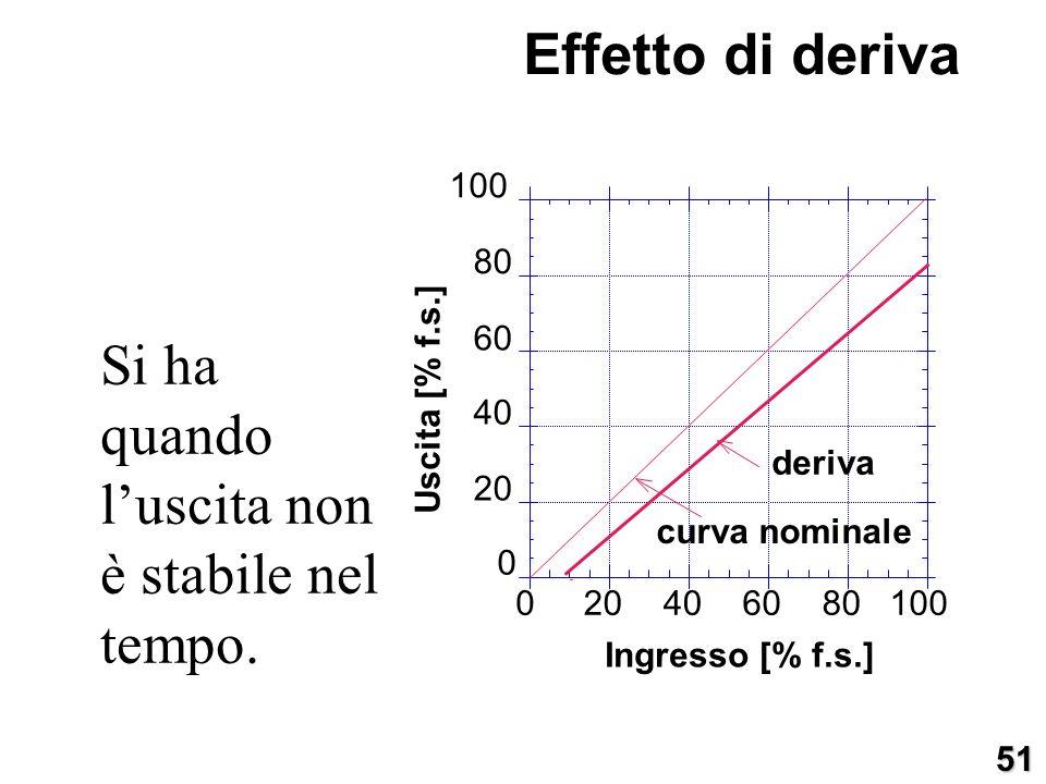 Si ha quando luscita non è stabile nel tempo. 0 20 40 60 80 100 020406080100 Uscita [% f.s.] Ingresso [% f.s.] deriva curva nominale Effetto di deriva