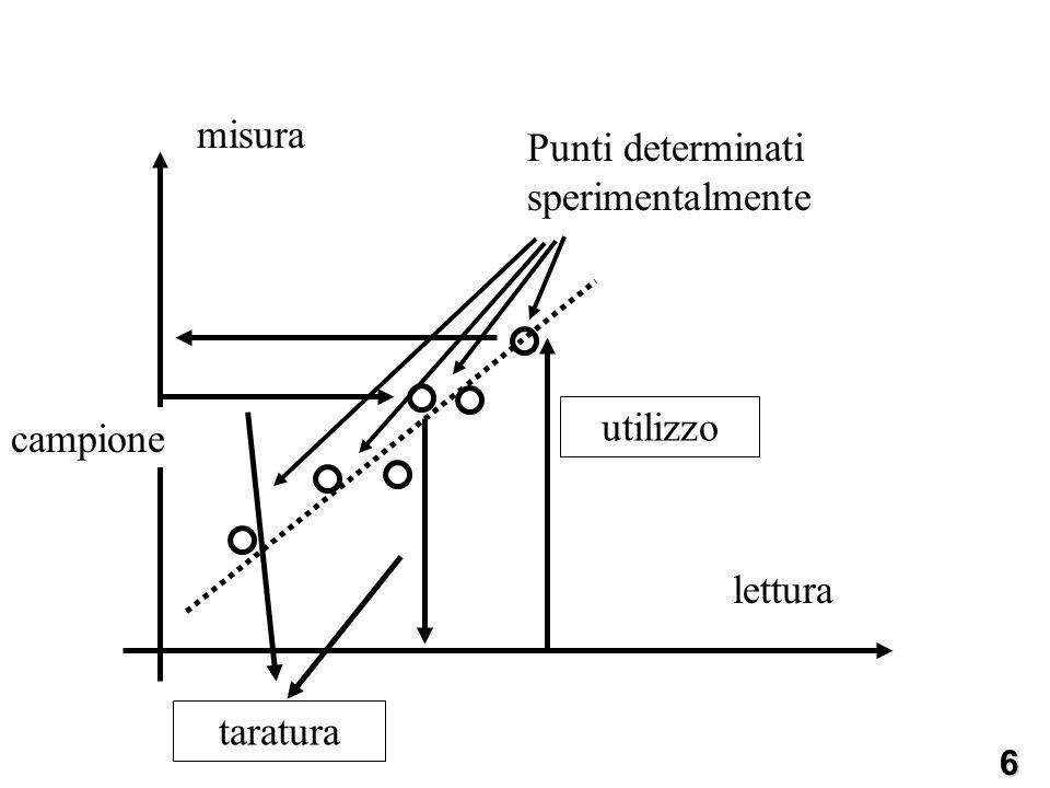 Linearità Uno strumento lineare offre dei vantaggi in quanto è immediata la conversione da lettura a grandezza da misurare (è una costante) ed anche la curva di taratura è più semplice da ricavare (2 punti al minimo).