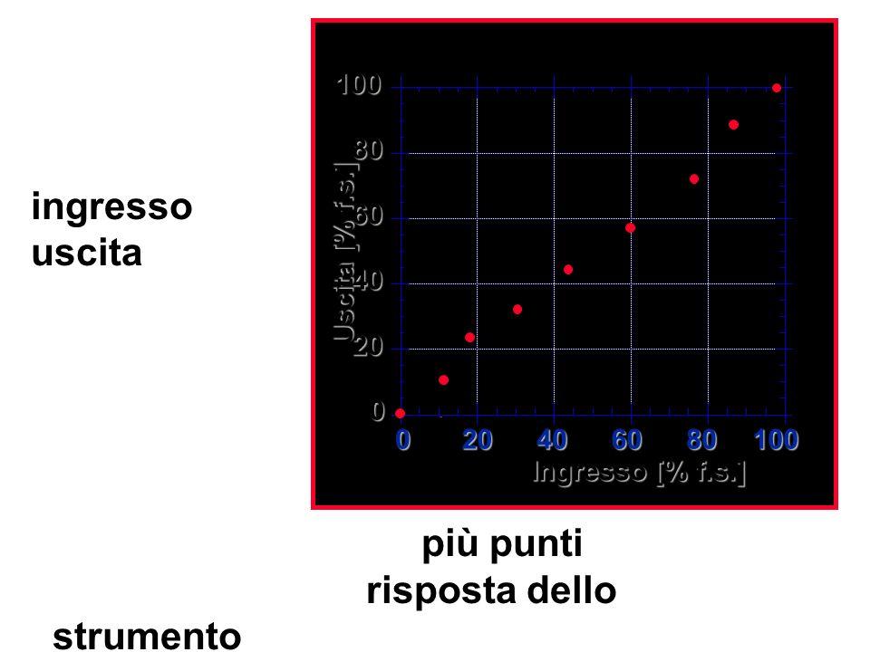si ottengono quindi più punti caratterizzanti la risposta dello strumento nelle particolari condizioni di misura. 0 20 40 60 80 100 Uscita [% f.s.] In