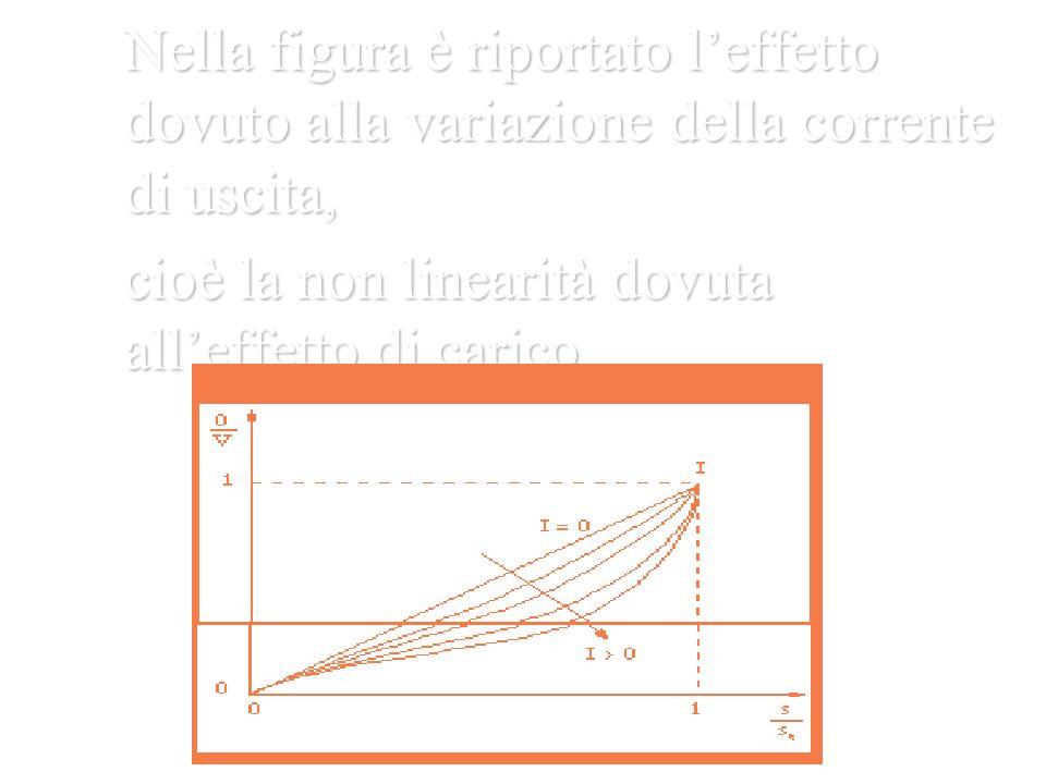Nella figura è riportato leffetto dovuto alla variazione della corrente di uscita, cioè la non linearità dovuta alleffetto di carico