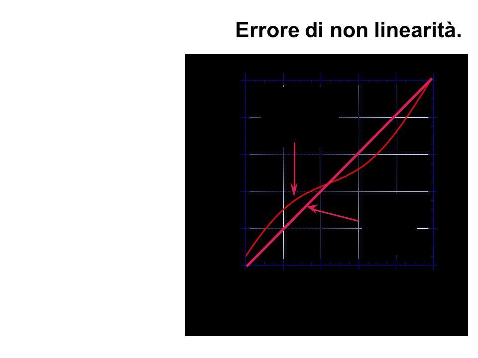 La retta che si assume come caratteristica equivalente può essere tracciata con vari criteri. Spesso si usa la retta che rende minima la somma dei qua