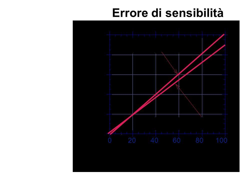 La pendenza della curva di taratura differisce da quella nominale prevista dal modello. 0 20 40 60 80 100 Uscita [% f.s.] Ingresso [% f.s.] curva di t