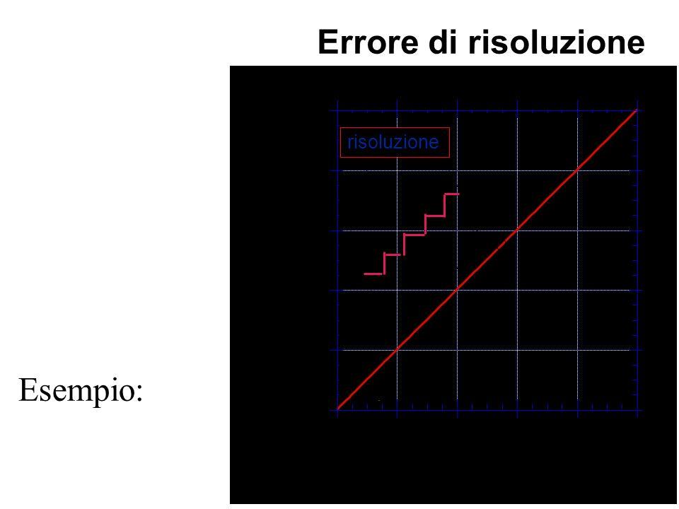 Si ha se in corrispon- denza di una variazione dellingresso non si rileva una variazione delluscita. Esempio: digitalizzazione di un segnale analogico