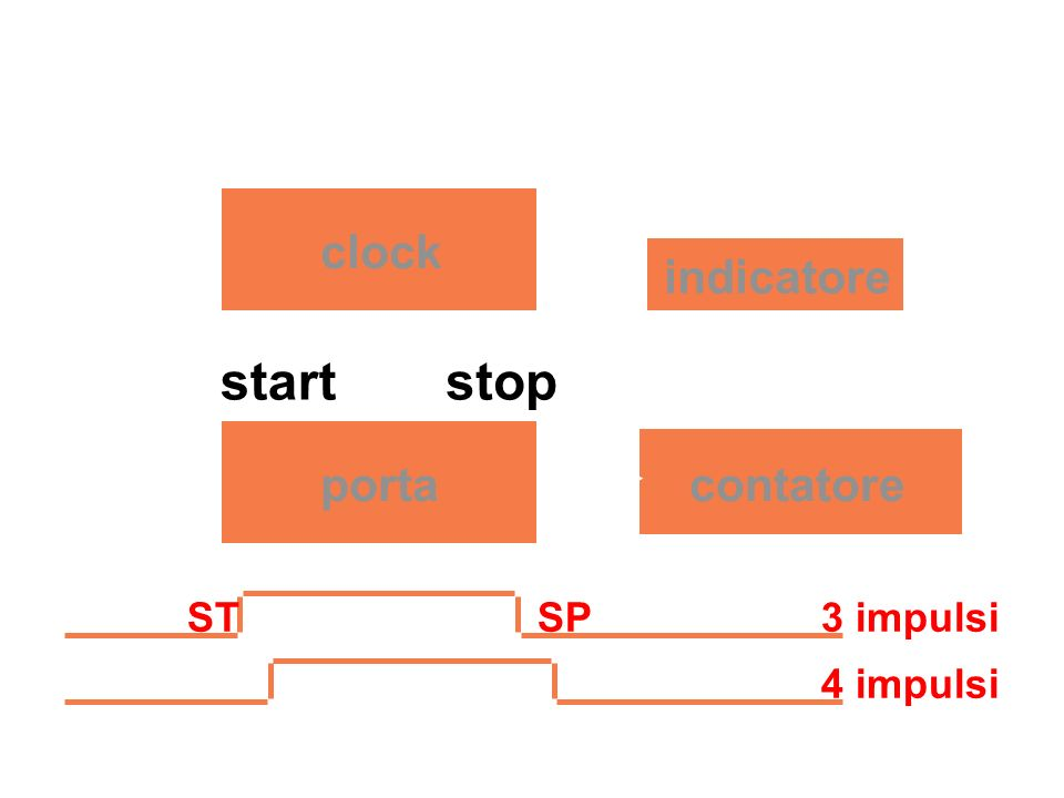 clock porta indicatore contatore startstop STSP3 impulsi 4 impulsi errore di risoluzione in dispositivi digitali: contatore di impulsi in un dato inte