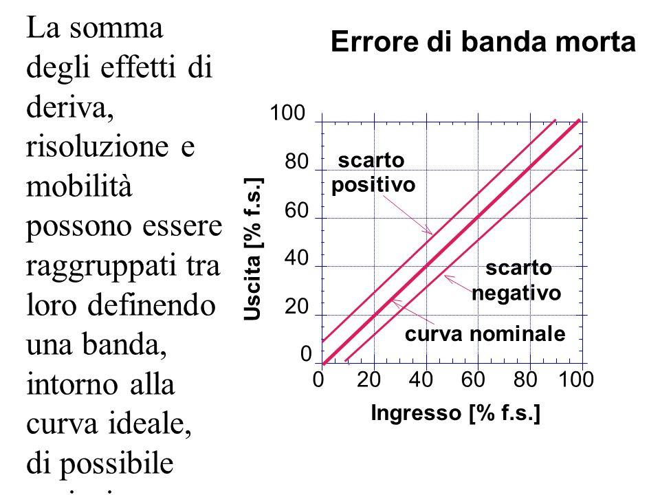 La somma degli effetti di deriva, risoluzione e mobilità possono essere raggruppati tra loro definendo una banda, intorno alla curva ideale, di possib