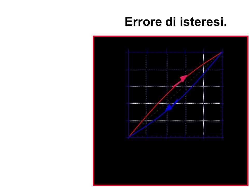 Si ha quando la curva di taratura ottenuta per valori crescenti dellingresso differisce da quella ottenuta per valori decrescenti. Errore di isteresi.