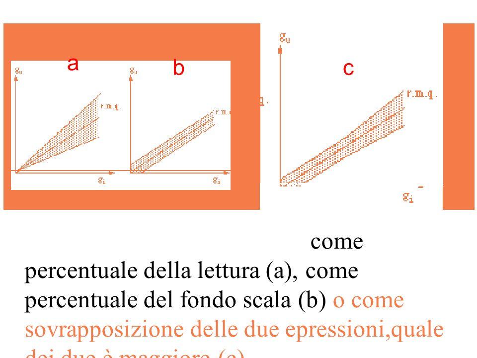 Lerrore può essere espresso come percentuale della lettura (a), come percentuale del fondo scala (b) o come sovrapposizione delle due epressioni,quale