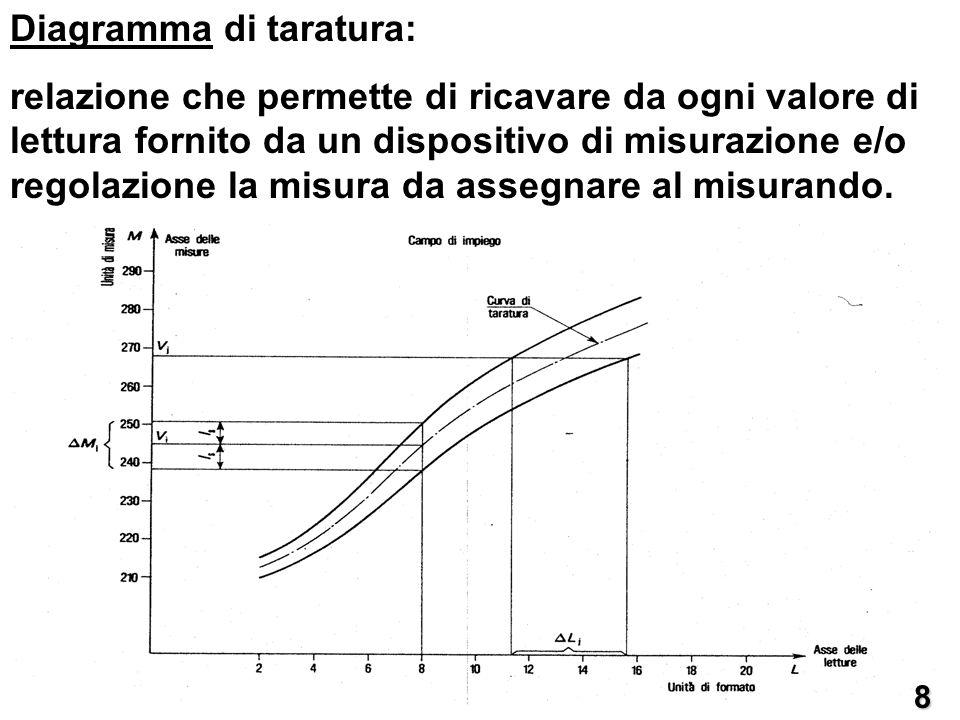 Diagramma di taratura: corrispondenza tra valori di lettura e fasce di valore.