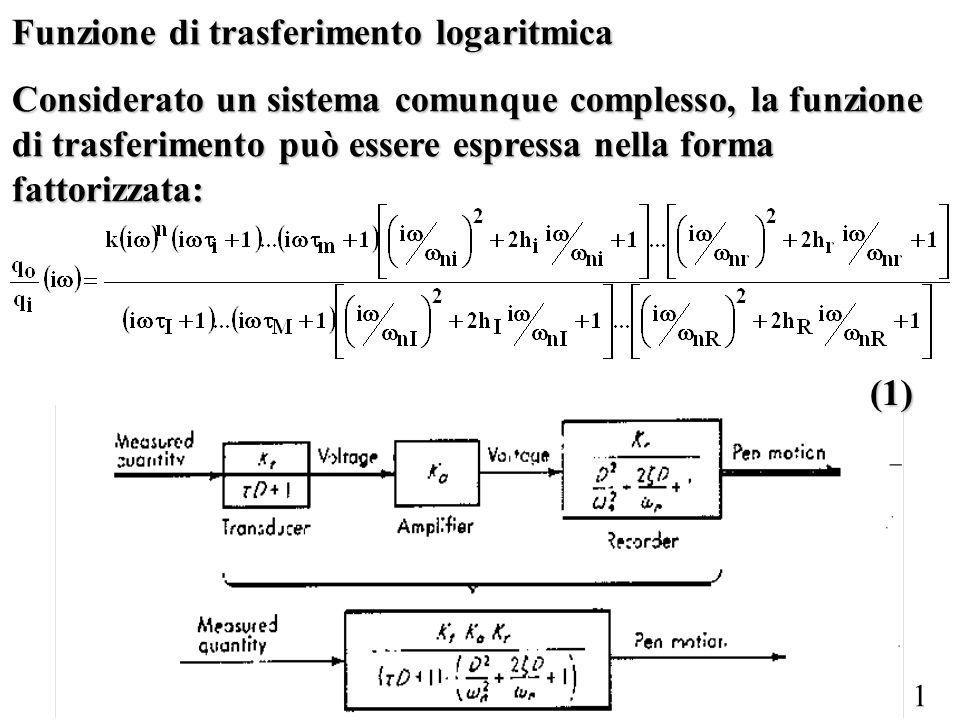 1 Funzione di trasferimento logaritmica Considerato un sistema comunque complesso, la funzione di trasferimento può essere espressa nella forma fattor