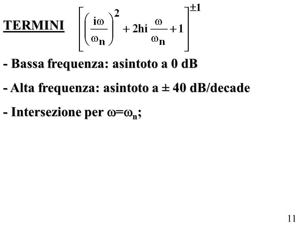 11 TERMINI - Bassa frequenza: asintoto a 0 dB - Alta frequenza: asintoto a ± 40 dB/decade - Intersezione per = n ;