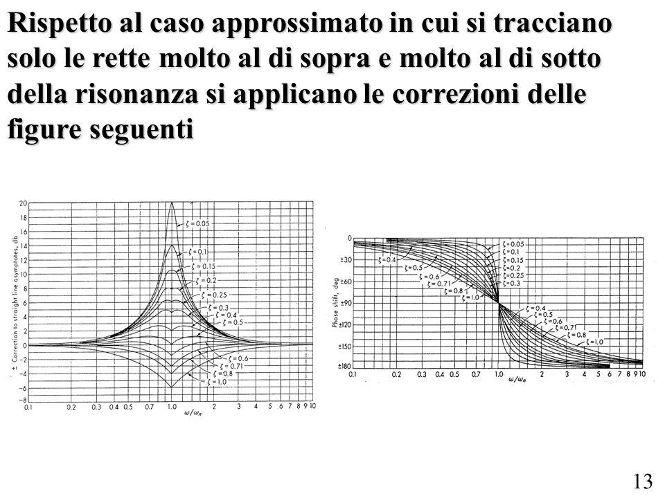 13 Rispetto al caso approssimato in cui si tracciano solo le rette molto al di sopra e molto al di sotto della risonanza si applicano le correzioni de