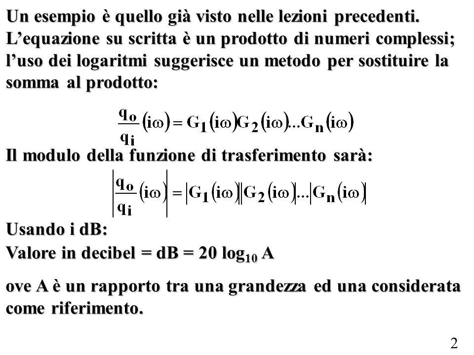 2 Un esempio è quello già visto nelle lezioni precedenti. Lequazione su scritta è un prodotto di numeri complessi; luso dei logaritmi suggerisce un me